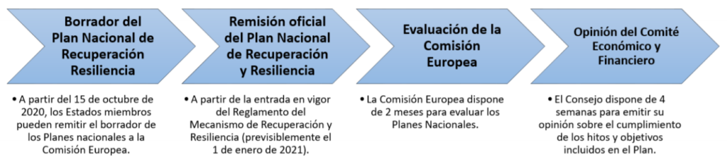 Fuente: lamoncloa.gob.es